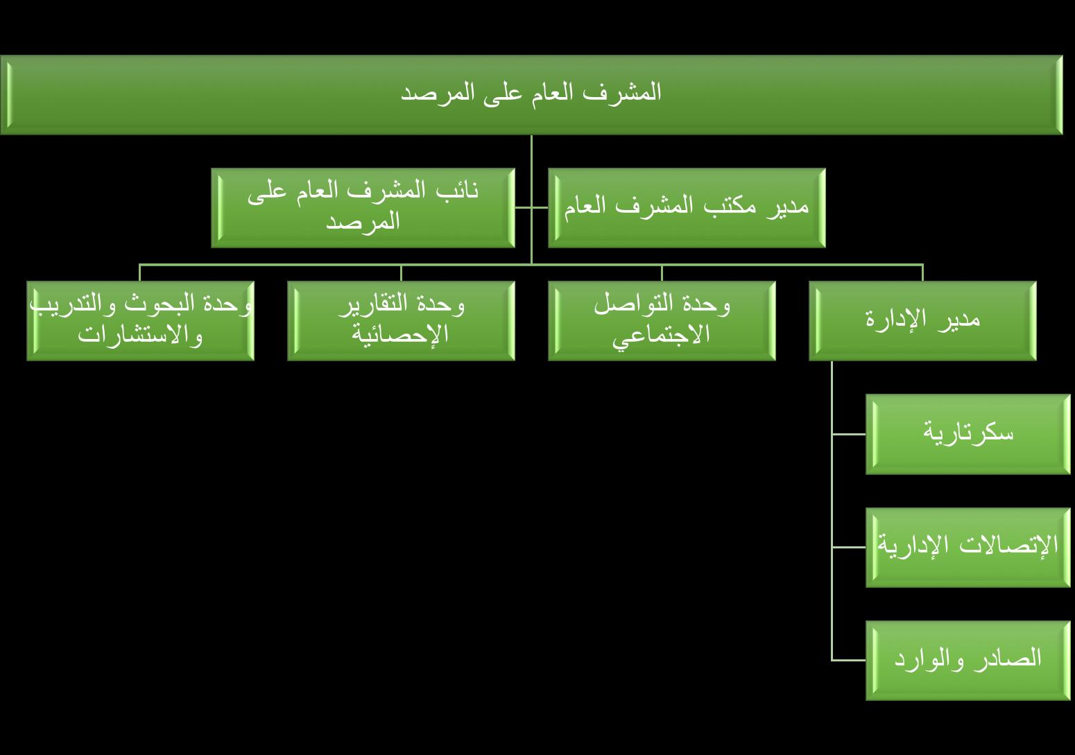الهيكل الإداري